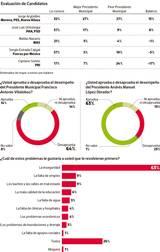 El sondeo de De las Heras-Demotecnia posiciona al candidato de la alianza Morena-PES-PNA con una ventaja de hasta 26 puntos sobre José Luis Urióstegui